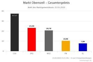 Wahlergebnis Marktgemeinderat 2020